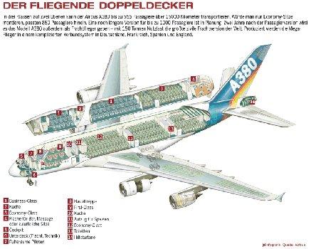 схема самолета Аэробус А380.